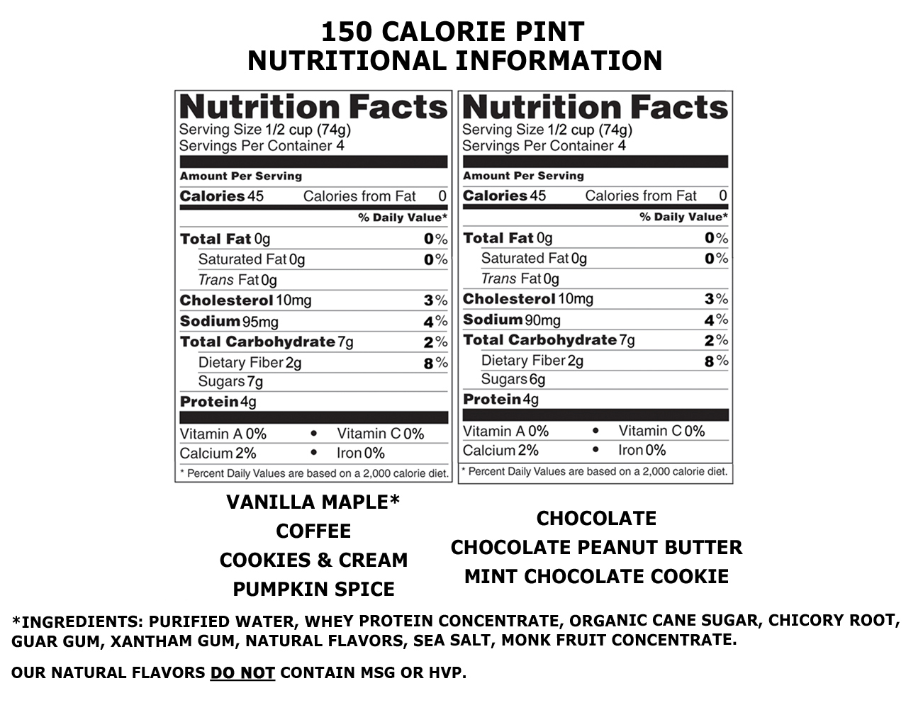 1/2 cup (4 servings per container) = 45 calories, 0 fat calories, 7 carbs, 2 g fiber, 7 g sugar, 4 grams of protein.